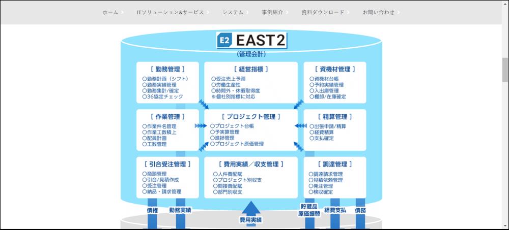 EAST2 プロジェクト管理ツール